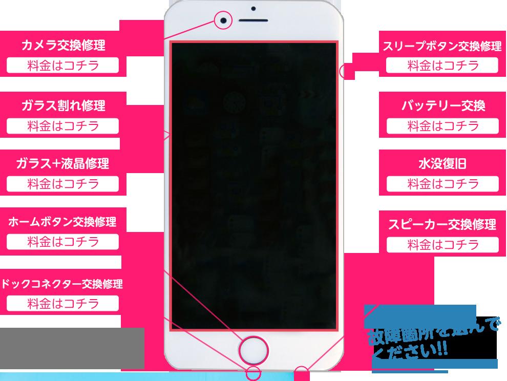アイフォン修理箇所